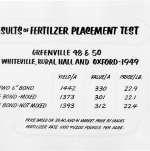 Results of fertilizer placement test