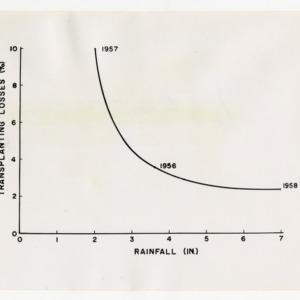 Sketches and Data of Transplantation, W. E. Splinter