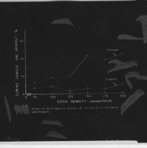Charts and diagram on damage from tobacco curing