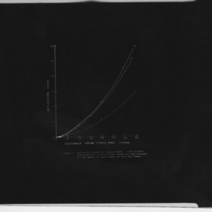Charts, diagrams, and math formulas on tobacco stalk cutting, 1960-1961
