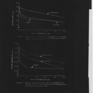 Charts and other visuals on rate of deformation in extracted roots, 1965-1966
