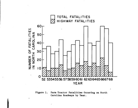Charts on farm tractor accidents and fatalities in North Carolina, 1952-1968