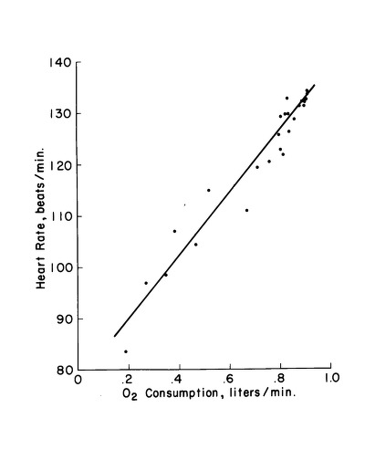 Chart on oxygen consumption and heart rate