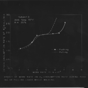 Charts on the effect of working mode on oxygen consumption