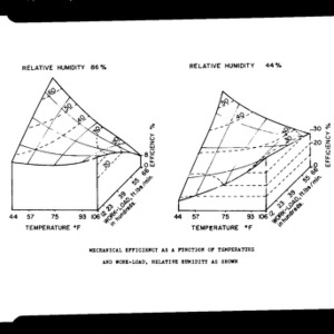 Charts on the effects of temperature, change in workload, and relative humidity