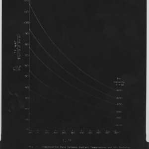 Charts on radiant temperatures