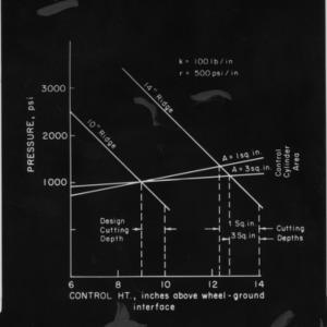 Chart for wheel diagram study