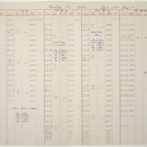 Study on date of planting, 1960