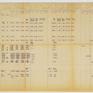 Tabulation of bids received