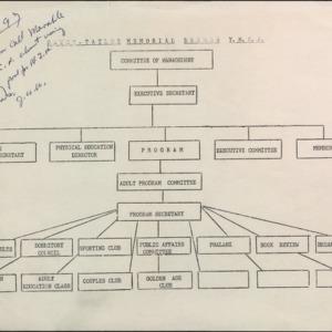 Hayes-Taylor Memorial Branch Y.M.C.A. Leadership Tree