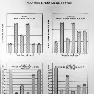 Efficiency of Six Machine Methods for Planting and Fertilizing Cotton charts