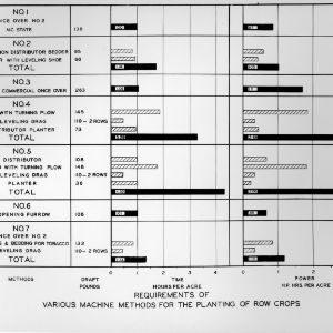 Requirements of Various Methods for the Planting of Row Crops chart