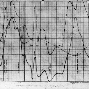 """Radiation Upward and Outward at Mt. Mitchell,"" Graph from Charles M. Heck project"