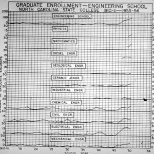 Graduate Enrollment - Engineering School - 1910-1911 to 1955-1956