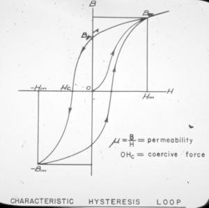 Characteristic hysteresis loop