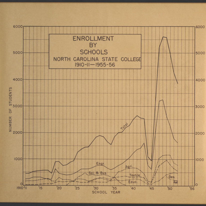 University Enrollment Figures