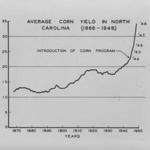 Average Corn Yield in North Carolina (1866-1948) chart