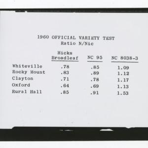 1960 variety tobacco test