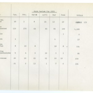 Work Review for 1951
