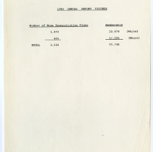 1964 Annual Report Figures