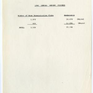 1964 Annual Report Figures