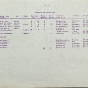 Visiting international students records, 1965-1966
